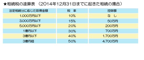 相続税速算表(改正前)