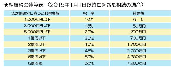 相続税速算表2015年改正
