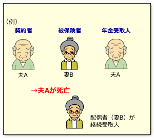 年金保険と相続3