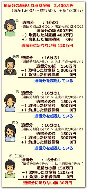 遺留分の計算例