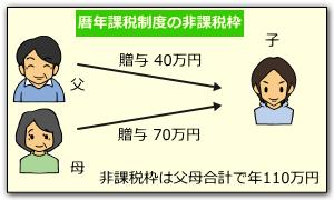 二人以上から贈与を受けた場合の非課税枠(暦年課税)