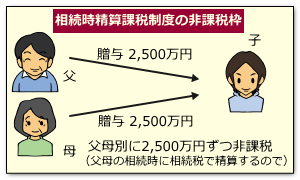 二人以上から贈与を受けた場合の非課税枠(相続時精算課税)
